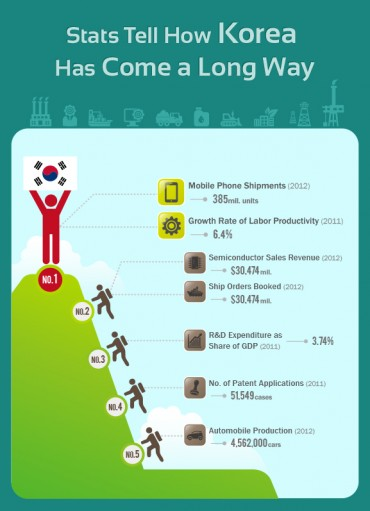 [Kobiz Infographics] Stats Tell How Korea Has Come a Long Way
