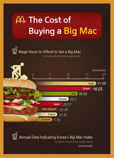 [Kobiz Infographics]  The Cost of Buyng a Big Mac