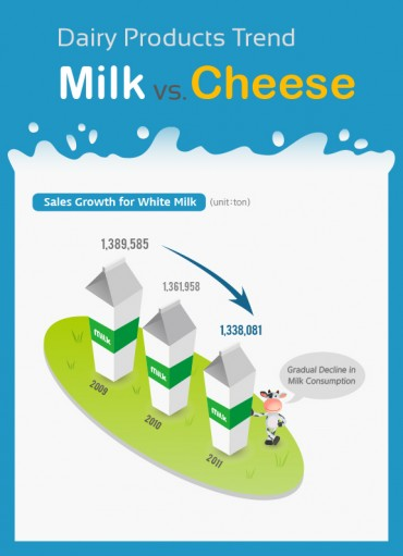 "[Kobiz Infographics] Dairy Products Trend ""Milk vs Cheese"""