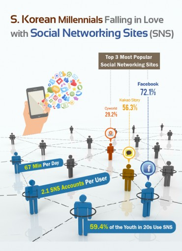 [Kobiz Infographics] S. Korean Millennials Falling in Love with Social Networking Sites