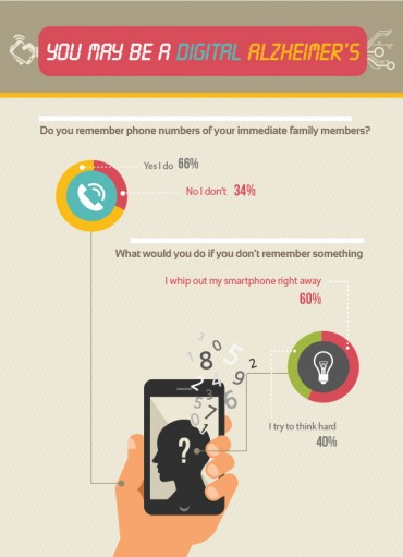"""[Kobiz Infographics] Forgot Your Phone Number? You Might Suffer from """"Digital Dementia"""""""