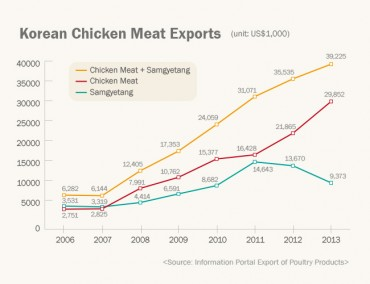 [Kobiz Stats] Korean Chicken Meat Exports