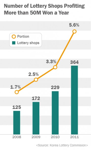 [Kobiz Stats] Number of Lottery Shops Profiting More than 50M Won a Year