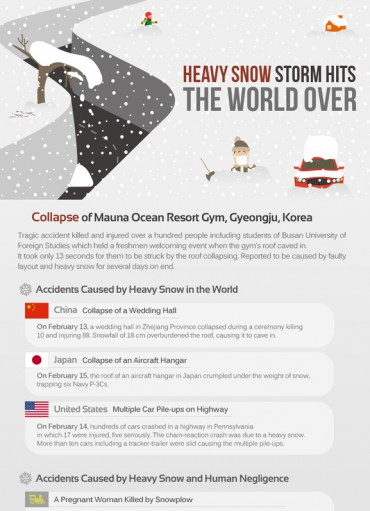 [Kobiz Infographics] Heavy Snow Storm Hits the World over