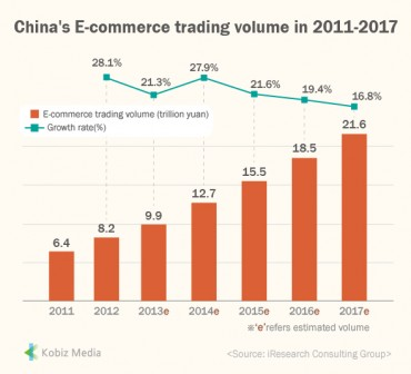 [Kobiz Stats] China's E-commerce trading volume in 2011-2017