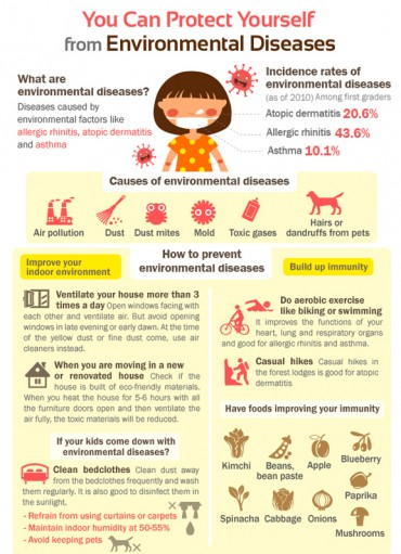 [Kobiz Infographics] You Can Protect Yourself from Environmental Diseases