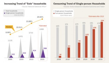 "[Kobiz Stats] Increasing Trend of ""solo""households"