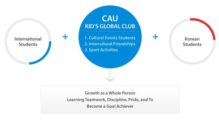 The Institute of International Education of Chung-Ang University has officially opened CAU Kid's Global Club to membership registration. (image: CAU Kid's Global Club)