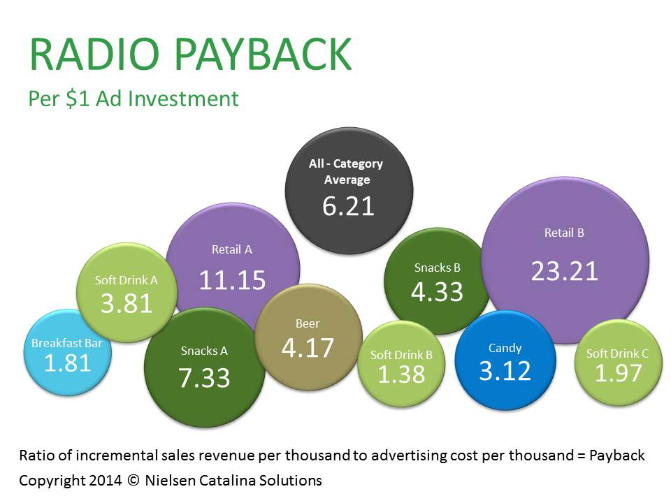 Radio Advertisements Deliver Six Dollars in Sales for Every One Dollar in Ad Spend  (image: Nielsen Catalina Solutions)