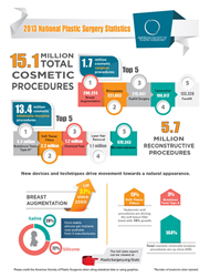 Breast Augmentation is the Top Plastic Surgery Procedure in 2013