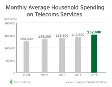[Kobiz Stats] Monthly Average Household Spending on Telecoms Services