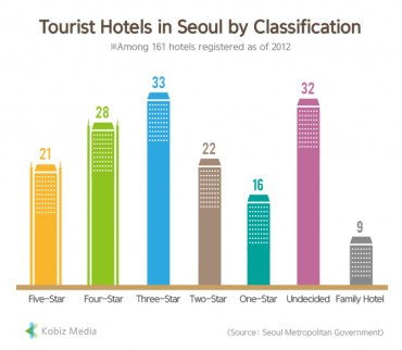 [Kobiz Stats] Tourist Hotels in Seoul by Classification