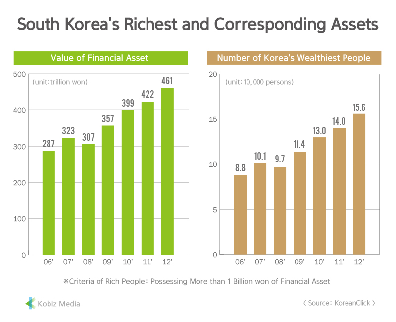 [Kobiz Stats] South Korea's Richest and Corresponding Assets