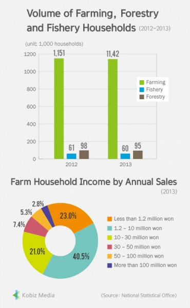 [Kobiz Stats] Volume of Farming, Forestry and Fishery Households