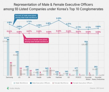 [Kobiz Stats] Representation of Male & Female Executives Officers among 93 Listed Companies under Korea's Top 10 Conglomerates
