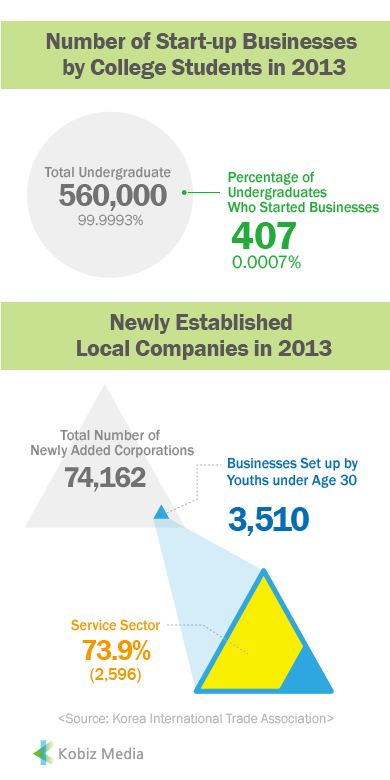 [Kobiz Stats] Number of Start-up Businesses by College Students in 2013