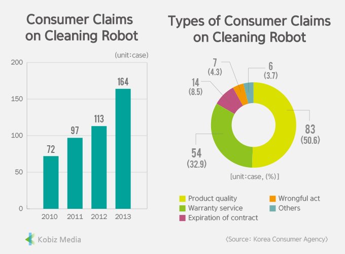 [Stats] Consumer Claims on Cleaning Robot