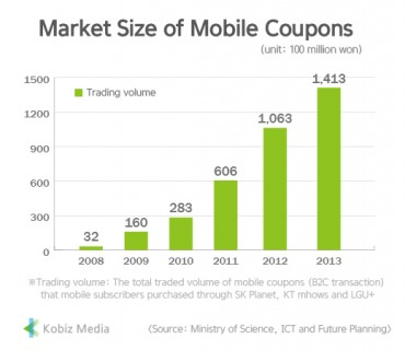 [Kobiz Stats] Market Size of Mobile Coupons