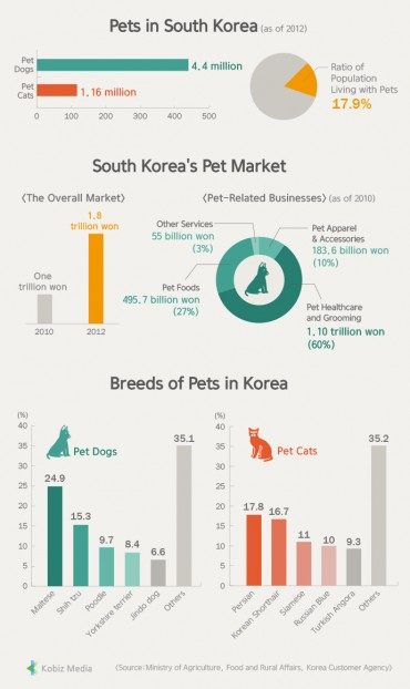[Kobiz Stats] Pets in South Korea