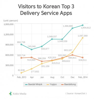 [Kobiz Stats] Visitors to Korean Top3 Delivery Service Apps