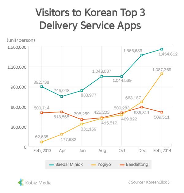 Kobiz Stats] Visitors to Korean Top3 Delivery Service Apps