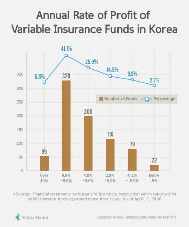 [Kobiz Stats] Annual Rate of Profit of Variable Insurance Funds in Korea