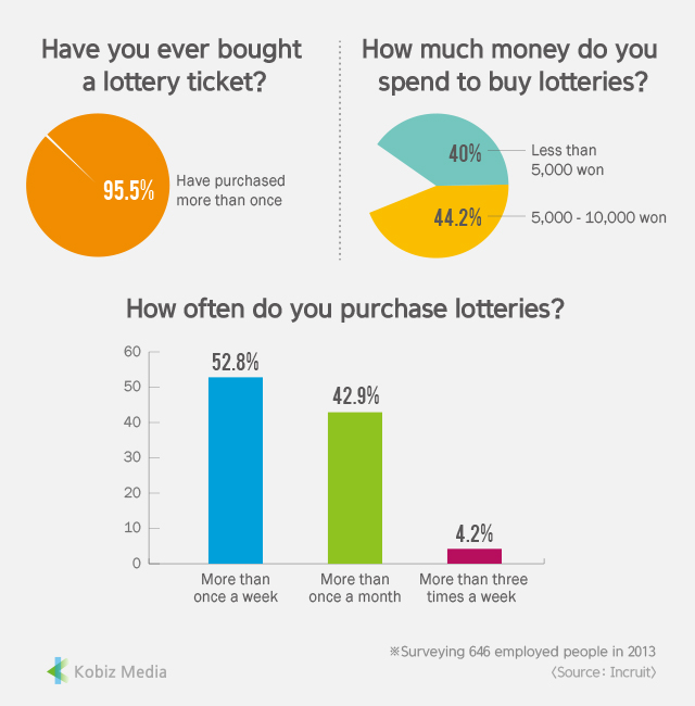 [Kobiz Stats] Have You Ever Bought a Lottery Ticket?