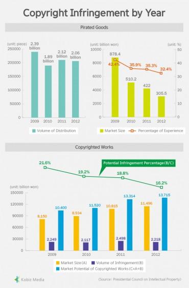 [Kobiz Stats] Copyright Infringement by Year