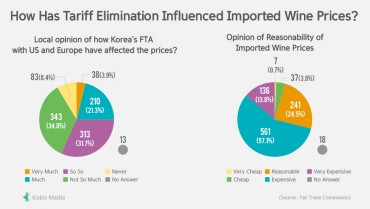 [Stats] How Has Tariff Elimination Influenced Imported Wine Prices?