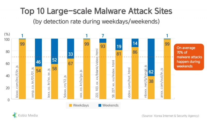 [Kobiz Stats] Top 10 Large-scale Malware Attack Sites