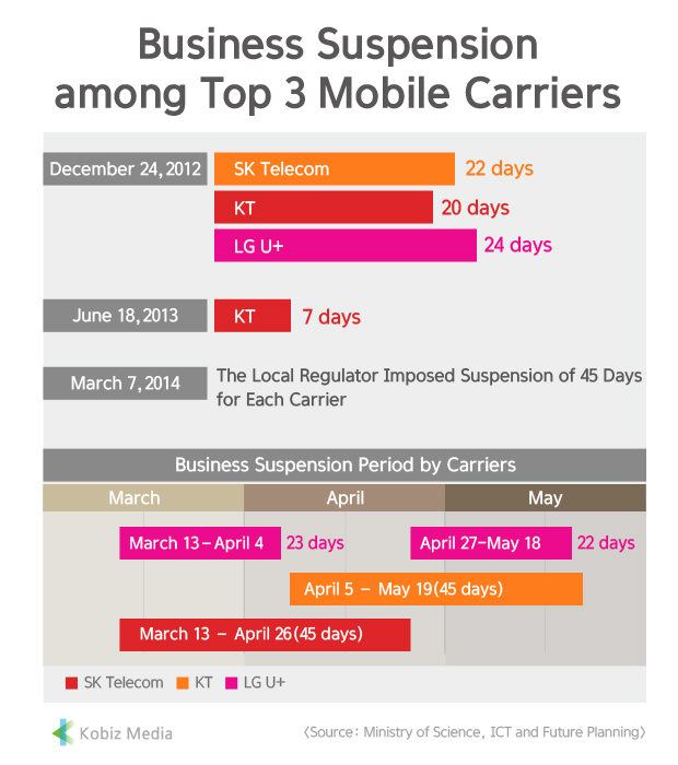 [Kobiz Stats] Business Suspension among Top 3 Mobile Carriers