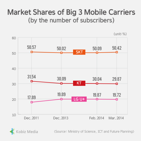 [Stats] Market Shares of Big 3 Mobile Carriers