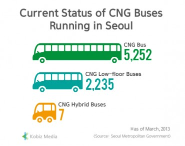 [Kobiz Stats] Current Status of CNG Buses Running in Seoul