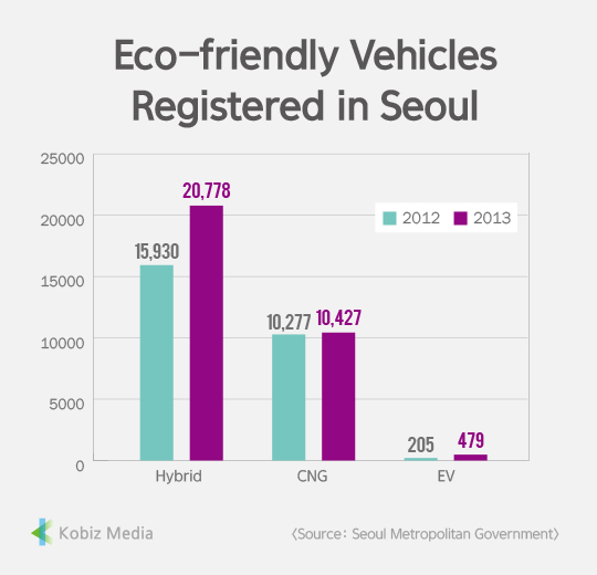 [Kobiz Stats] Eco-friendly Vehicles Registered in Seoul