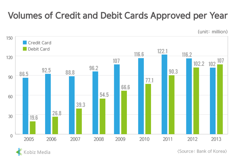 [Kobiz Stats] Volumes of Credit and Debit Cards Approved per Year
