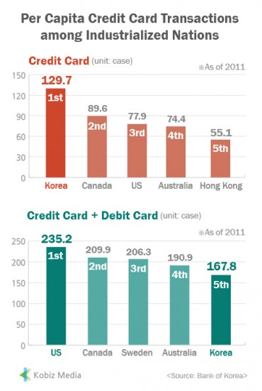 [Kobiz Stats] Per Capita Credit Card Transactions among Industrialized Nations