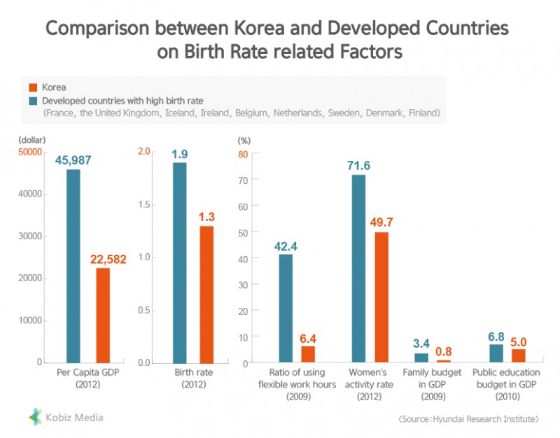 [Kobiz Stats] Comparison between Korea and Developed Countries on Birth Rate related Factors