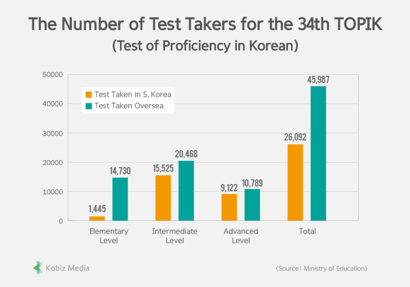 [Kobiz Stats] The Number of Test Takers for the 34th TOPIK