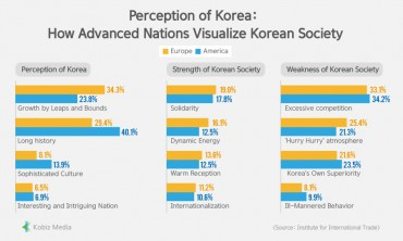 [Stats] Perception of Korea:How Advanced Nations Visualize Korean Society