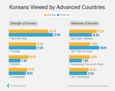 [Stats] Koreans Viewed by Advanced Countries