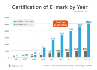 [Kobiz Stats] Certification of E-mark by Year