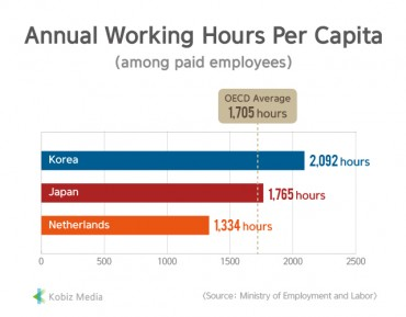 [Kobiz Stats] Annual Working Hours Per Capita