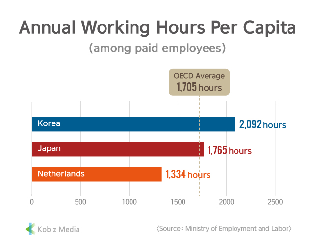 [Kobiz Stats] Annual Working Hours Per Capita