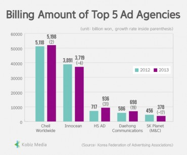 [Kobiz Stats] Billing Amount of Top 5 Ad Agencies