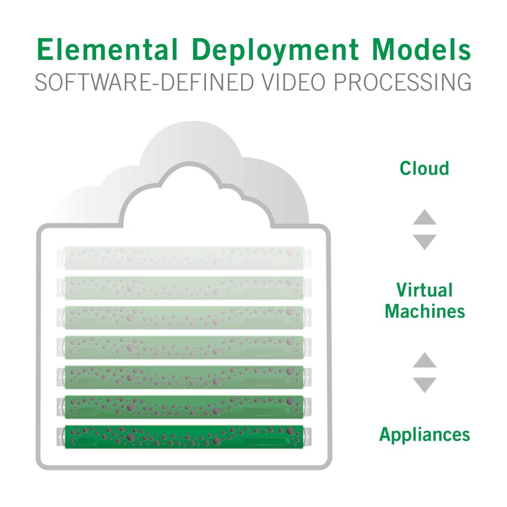 Elemental video processing software now runs on multiple processing architectures -- appliances, blade, VM and cloud. (Graphic: Elemental /Business Wire)