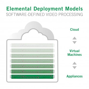 Elemental Ushers in the Future of Software-Defined Video