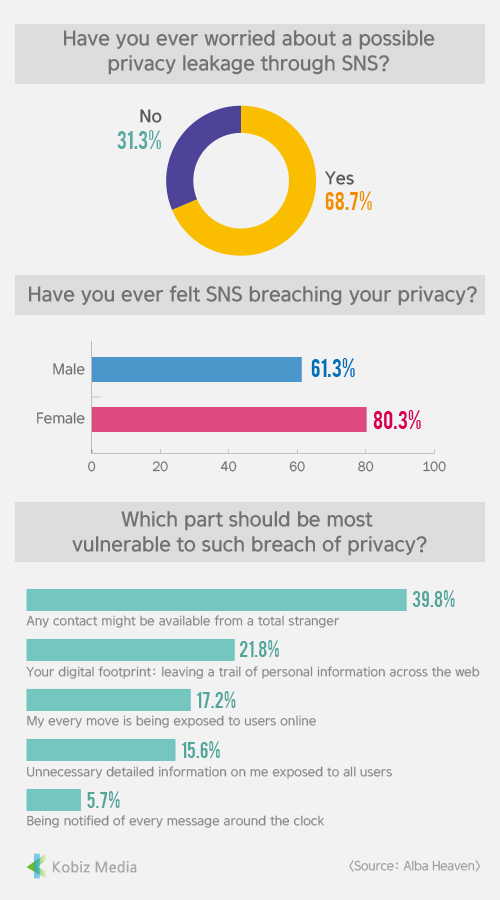 [Kobiz Stats] Have you ever worried about a possible privacy leakage through SNS?