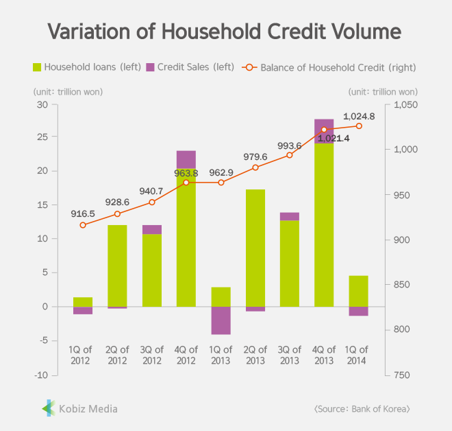 [Stats] Variation of Household Credit Volume