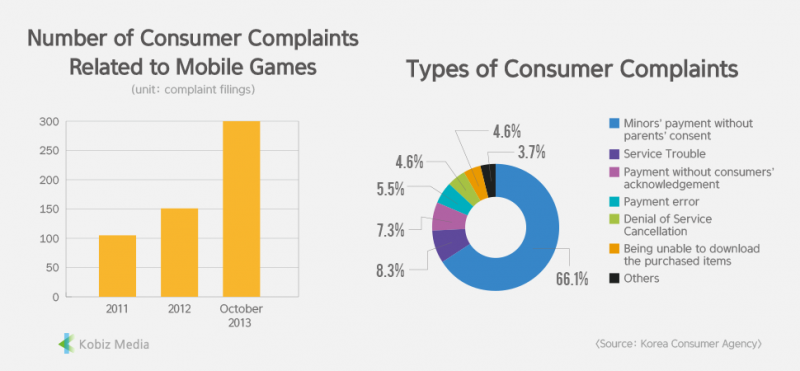 [Stats] Number of Consumer Complaints Related to Mobile Games