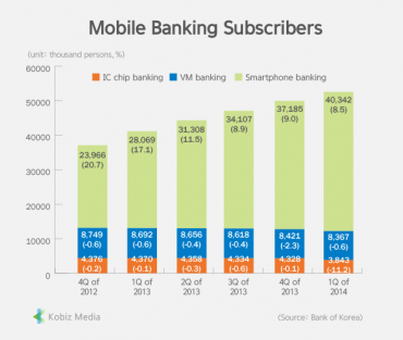 [Stats] Mobile Banking Subscribers